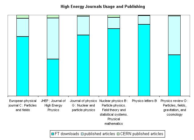 Applying Usage Statistics to the CERN E-journals Collection